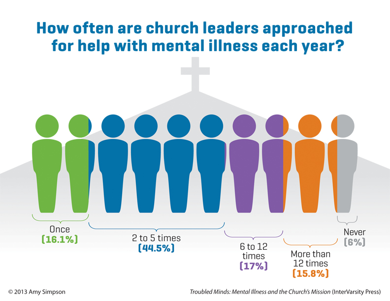mental illness and church infographic